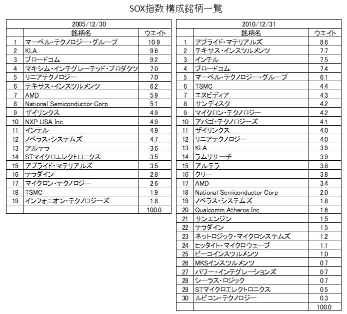 SOX指数構成銘柄2005年・2010年