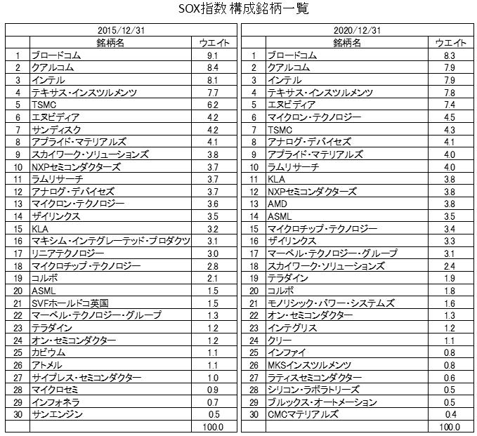 SOX指数構成銘柄(2015年・2020年)