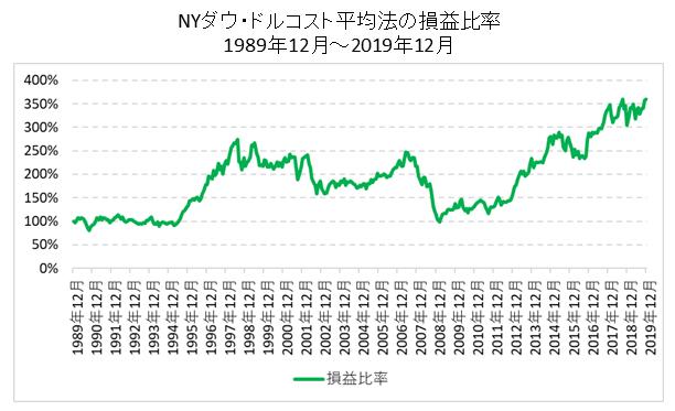 NYダウドルコスト平均法損益比率
