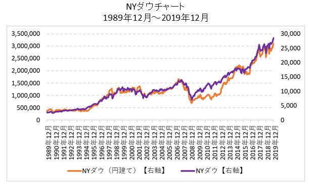 NYダウチャート(ドルベース、円ベース)