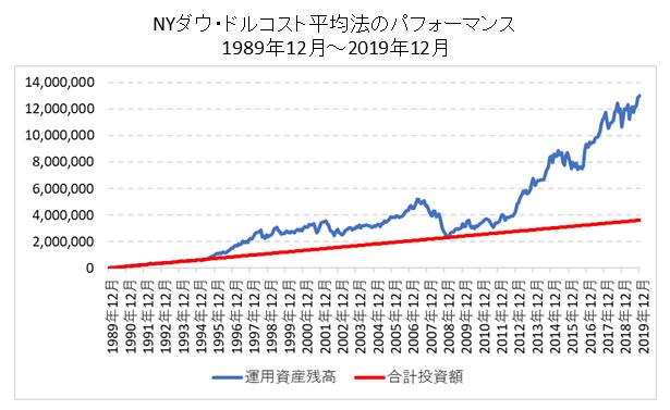 NYダウドルコスト平均法推移