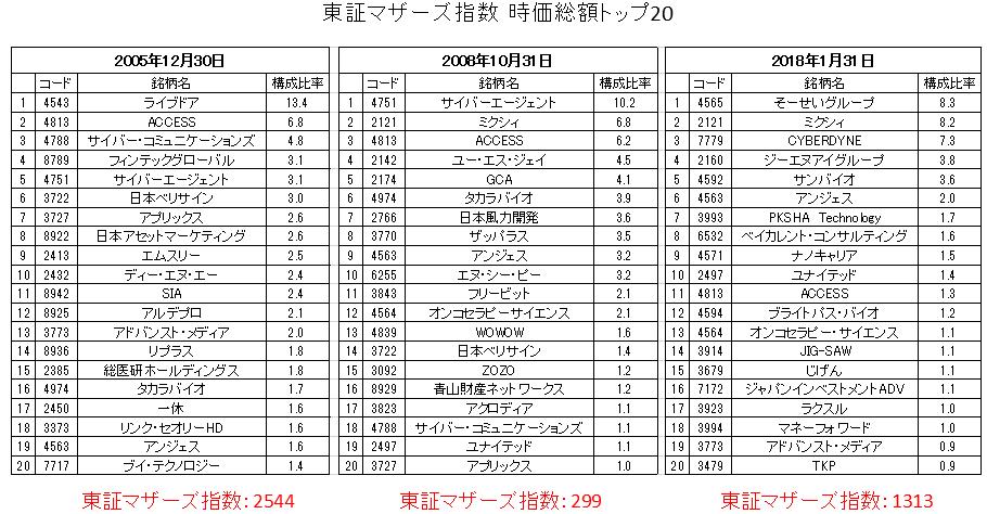 東証マザーズ指数時価総額トップ20の推移