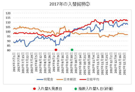 日経平均銘柄入れ替え2017年②