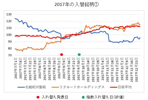 日経平均銘柄入れ替え2017年①