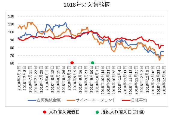 日経平均銘柄入れ替え2018年