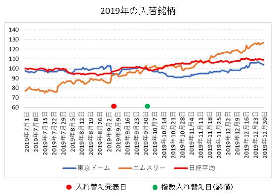 日経平均銘柄入れ替え2019年