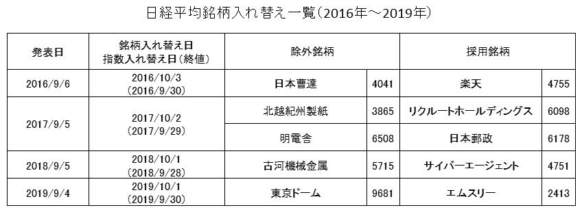 日経平均入替リスト(2016年~2019年)