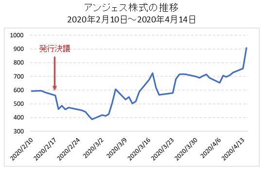 MSワラント前後のアンジェス株価推移①