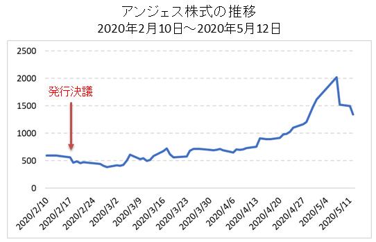 MSワラント前後のアンジェス株価の推移②
