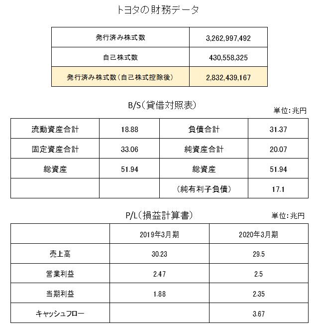 トヨタの財務データ(BS・PL)