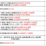 トヨタの各種バリュエーションデータ
