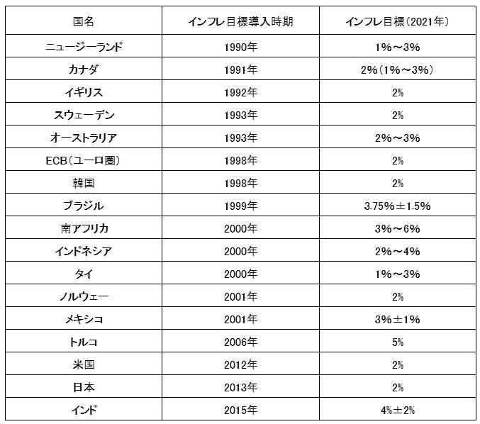 主要国のインフレターゲット(インフレ目標)一覧【2021年】
