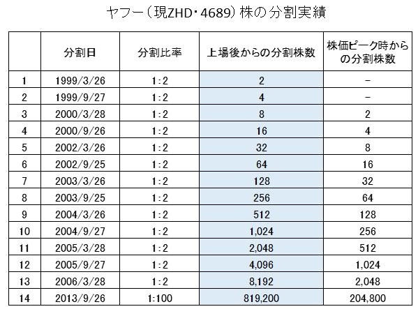 ヤフー(現在のZHD・証券コード4689)の分割履歴