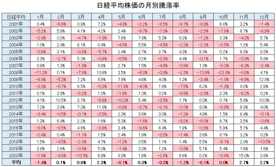 日経平均の月別騰落率データ