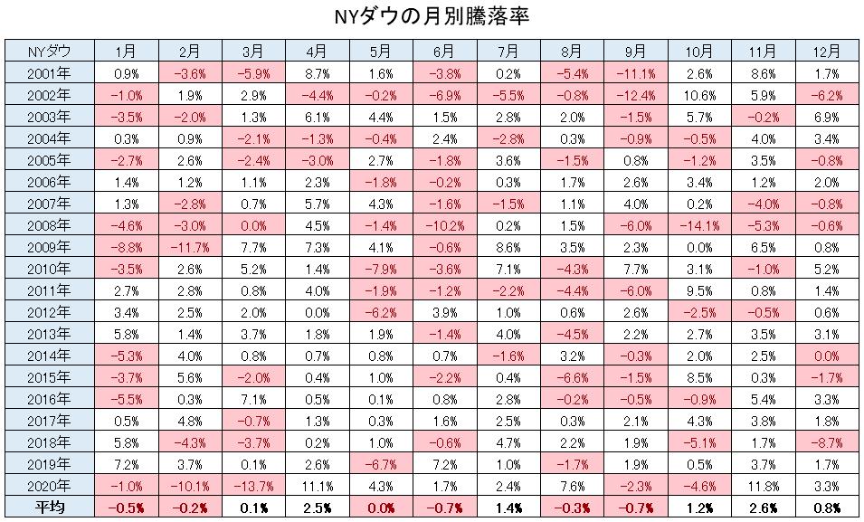 NYダウの月別騰落率データ