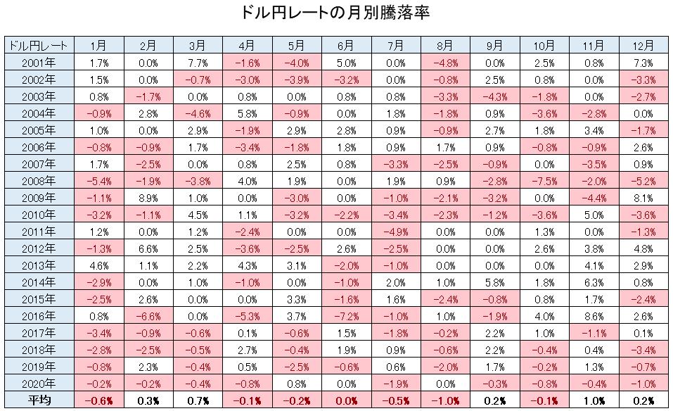 ドル円レートの月別騰落率データ