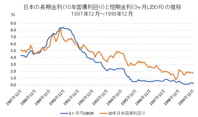 日本の長期金利(10年国債利回り)のチャートと変動要因【1987年~1999年】