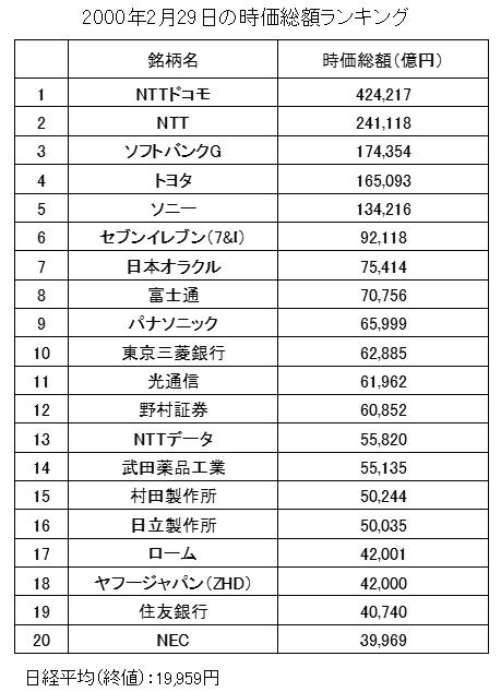 日本の時価総額ランキング(2000年2月29日)