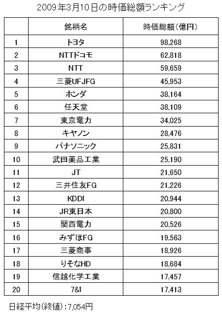 日本の時価総額ランキング(2009年3月10日)