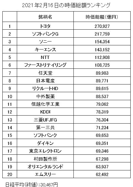 日本の時価総額ランキング(2021年2月16日)