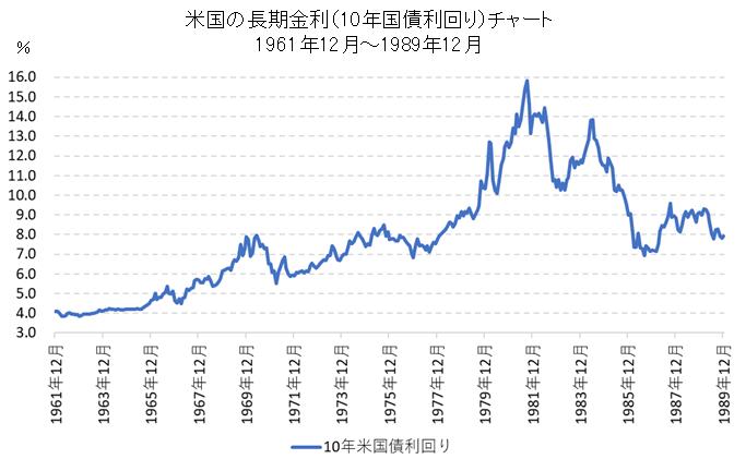 米国の長期金利(10年国債利回り)【1962年~1989年】