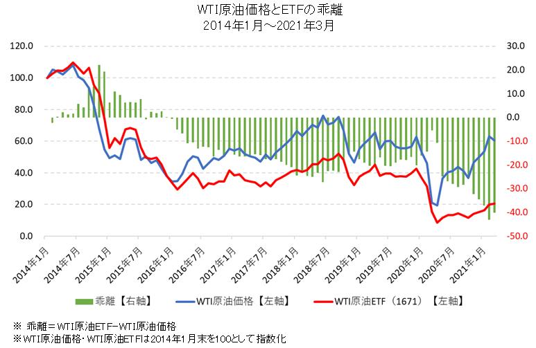 WTI原油価格とETFの比較チャート(大きく乖離)