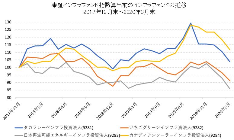 東証インフラファンド指数がスタートする前のインフラファンド市場の推移