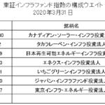 東証インフラファンド指数構成ウエイト(算出開始時)