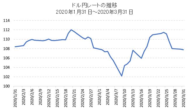 コロナショック時のドル円レートチャート