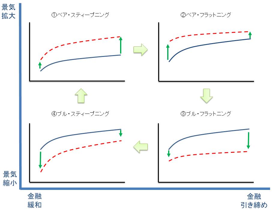 「景気サイクル」と「金融政策」のマトリックスにおける4つのイールドカーブの変化