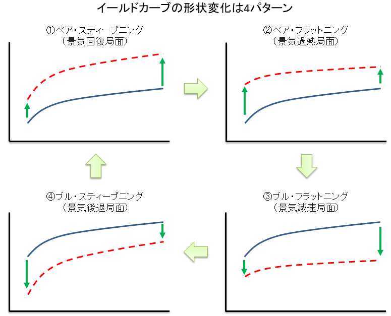 イールドカーブの変化は4パターン