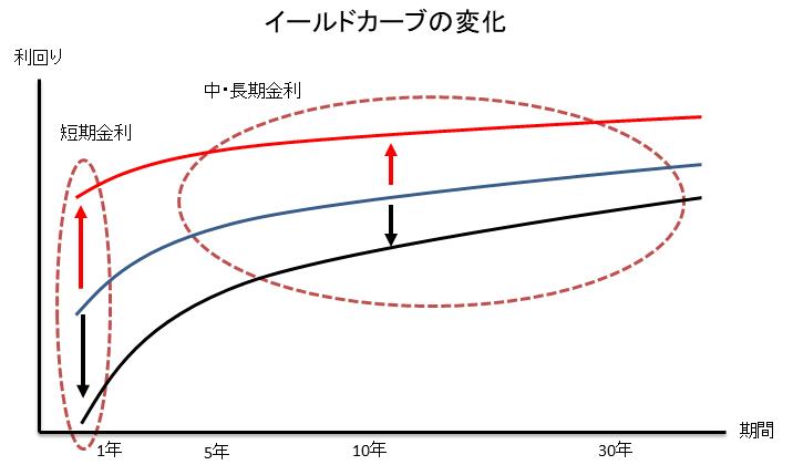 イールドカーブのイメージ図