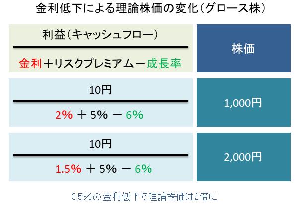 金利低下による理論株価の変化(グロース株)