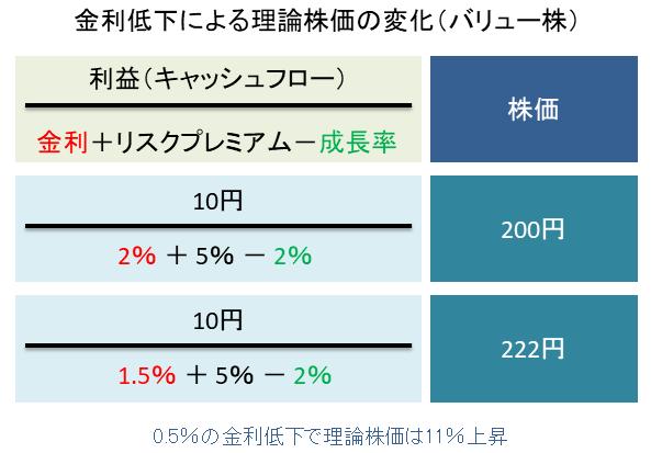 金利低下による理論株価の変化(バリュー株)