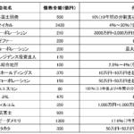 日本における社債のデフォルト一覧