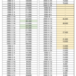 ITバブル期の光通信(9435)の株価推移