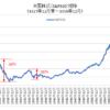米国株(S&P500)長期推移(チャート・変動要因) / 30%以上の暴落は過去7回
