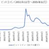 ビットコインチャート2012年~2015年