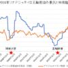 オリンピック開催で株価は上がるのか / 過去の大会を検証