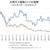 天然ガス価格とETF価格