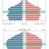 主要国の人口ピラミッド 2015年・2050年比較