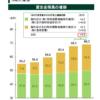 銀行株は安すぎないか?三メガでは三井住友FG(8316)